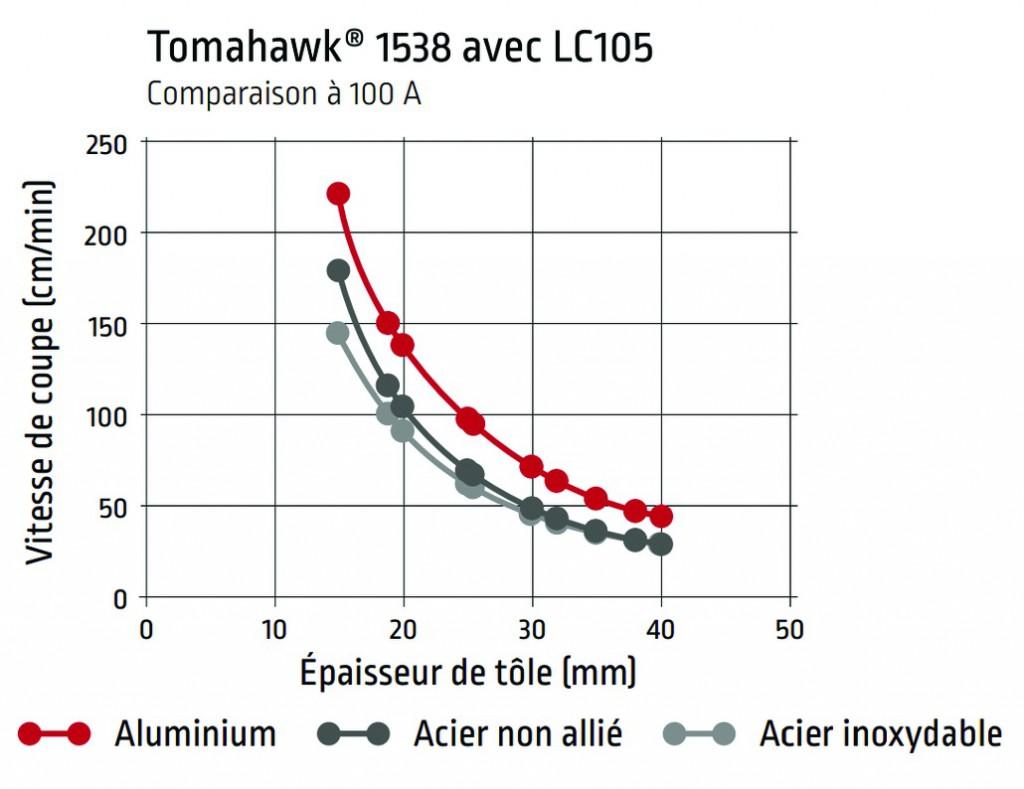 Tomahawk® 1538